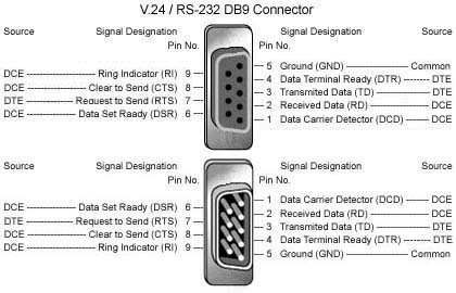 DB9 rs232 wiring diagram db9 efcaviation com db9 wiring at aneh.co