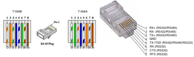 Savant Controller Rs422  Rs482  Rs232 Port Pinouts
